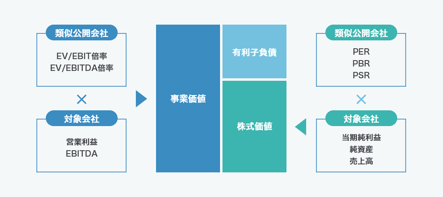 類似会社比較方式(マーケットアプローチ)