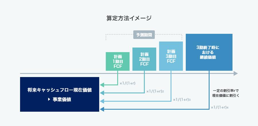 ディスカウント・キャッシュフロー方式(インカムアプローチ)