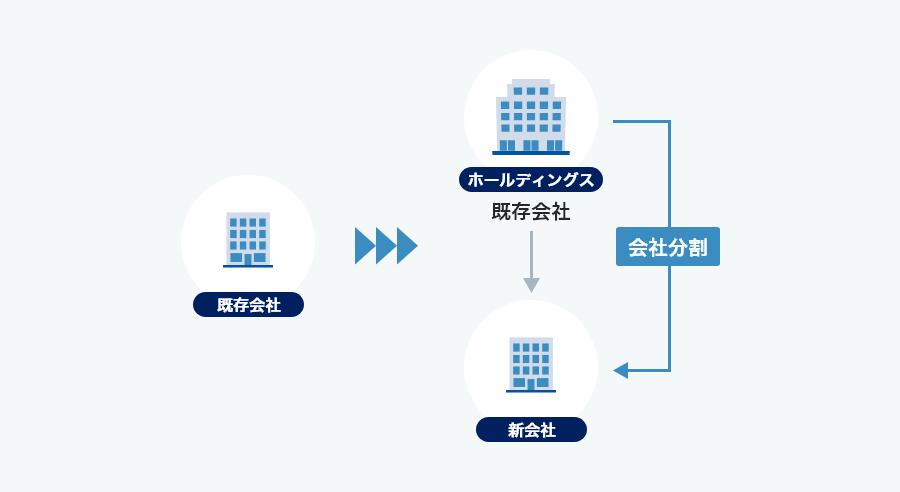 ホールディングス化 導入方法の検討